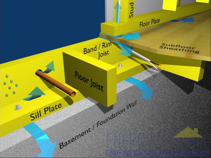 Rim joist insulation sealing rim joist sill plate for Sill plate definition