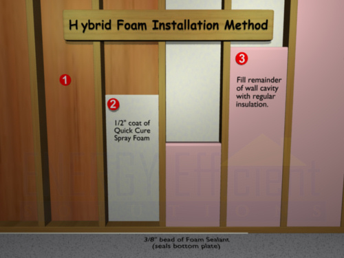 Hybrid spray foam insulation method flash and batt for Insulation board vs fiberglass